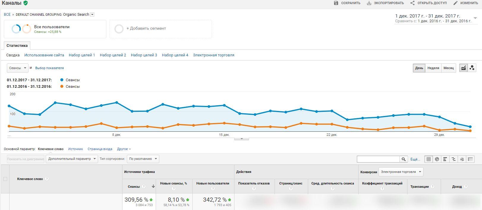 Google Analytics - данные канала Organic - год к году рост 309%
