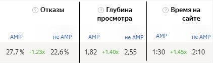 AMP vs no AMP - Yandex.Metrika