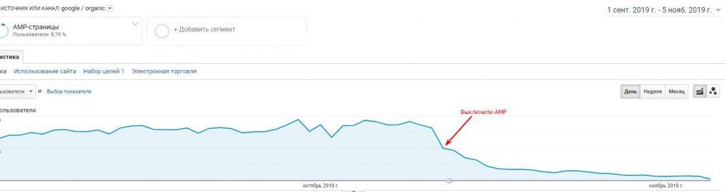 График трафика поле выключения AMP