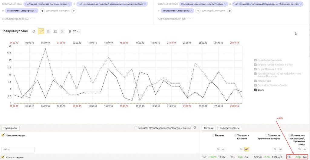 Анализ общего роста заказов для сегмента Яндекс + Мобильный